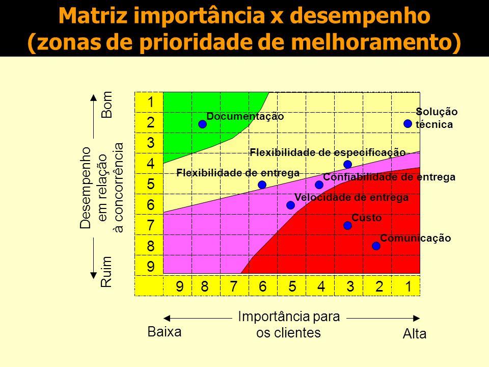Matriz importância x desempenho (zonas de prioridade de melhoramento) Monte, agora, a matriz importância x desempenho para a empresa Alfa, levando em