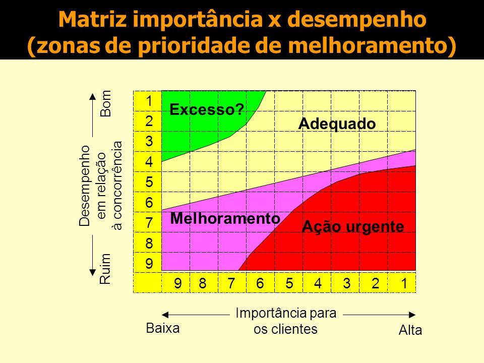 Matriz importância x desempenho (zonas de prioridade de melhoramento) 123456789123456789 9 8 7 6 5 4 3 2 1 Importância para os clientes Alta Baixa Desempenho em relação à concorrência Bom Ruim Solução técnica Comunicação Documentação Velocidade de entrega Confiabilidade de entrega Flexibilidade de entrega Flexibilidade de especificação Custo