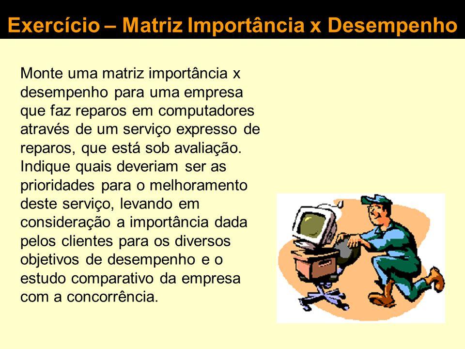 Melhoramento Adequado Matriz importância x desempenho (zonas de prioridade de melhoramento) Ação urgente Excesso? 123456789123456789 9 8 7 6 5 4 3 2 1