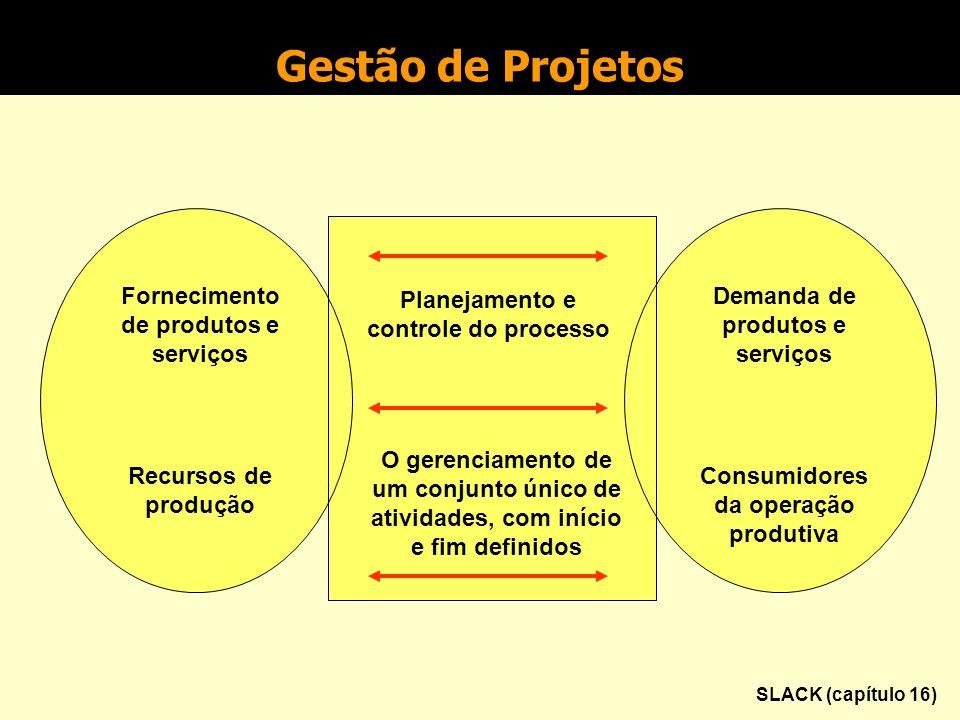 Gestão de Projetos Fornecimento de produtos e serviços Recursos de produção Planejamento e controle do processo O gerenciamento de um conjunto único de atividades, com início e fim definidos Demanda de produtos e serviços Consumidores da operação produtiva SLACK (capítulo 16)