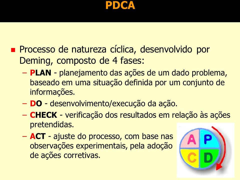 Diagrama espinha de peixe Problema a ser resolvido Medidas (ações/políticas) Maquinário (equipamento) Materiais (matéria-prima) Mão-de-obraMétodos (processos)