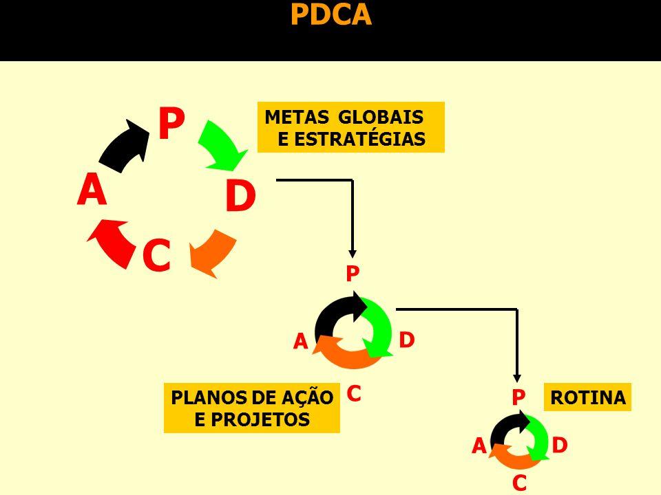 PDCA n Processo de natureza cíclica, desenvolvido por Deming, composto de 4 fases: –PLAN - planejamento das ações de um dado problema, baseado em uma