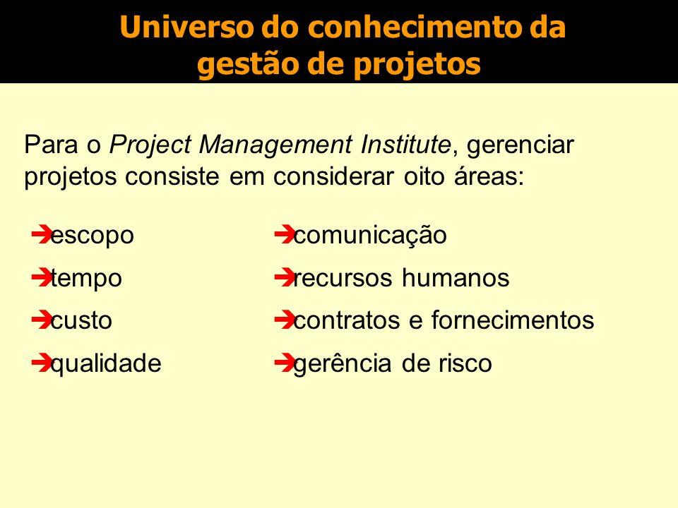 Universo da Gestão de Projetos Gestão de Projetos Prof.