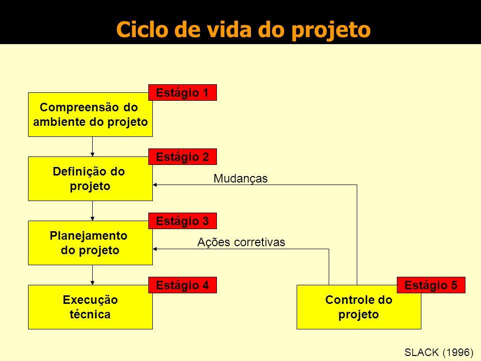 Ciclo de vida do projeto (continuação) fase de execução - execução das atividades programadas, monitoração e controle. fase final - encerramento do pr