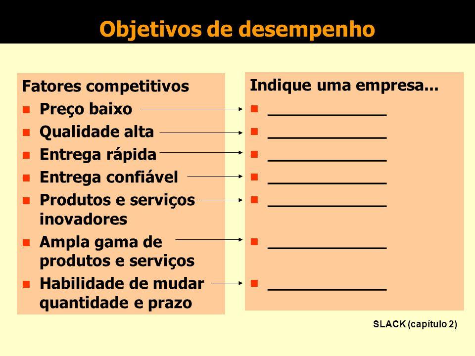 Objetivos de desempenho Fatores competitivos n Preço baixo n Qualidade alta n Entrega rápida n Entrega confiável n Produtos e serviços inovadores n Am