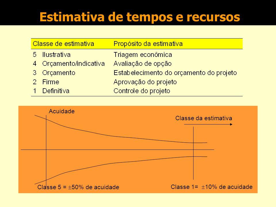 O Escopo do Projeto A definição dos seguintes aspectos colabora na determinação do escopo do projeto: que partes da organização são afetadas? qual o p