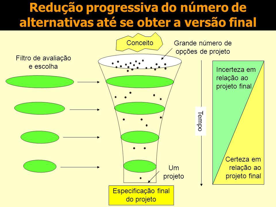 Estimativa de tempos e recursos Acuidade Classe da estimativa Classe 1= 10% de acuidade Classe 5 = 50% de acuidade