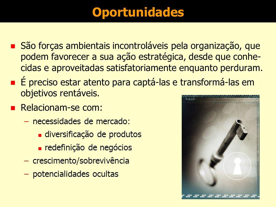 Análise FOFA (SWOT) AMBIENTE INTERNO ForçasFraquezas ------ ------ AMBIENTE EXTERNO OportunidadesAmeaças ------ ------