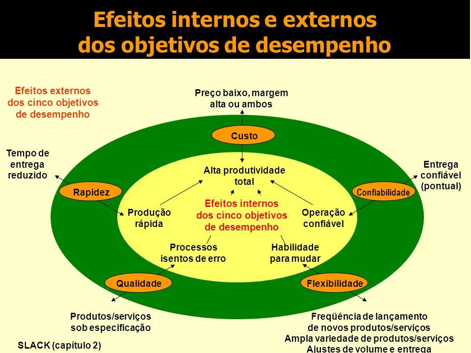 Exercício – Matriz Importância x Desempenho Monte uma matriz importância x desempenho para uma empresa que faz reparos em computadores através de um serviço expresso de reparos, que está sob avaliação.