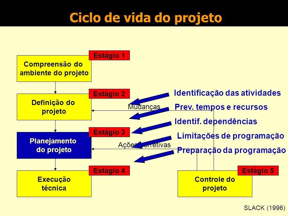 Planejamento do projeto Gestão de Projetos Prof. Alexandre Reis Graeml 4 T Ó P I C O Agenda: Passos do planejamento Work Breakdown Structure Diagramas