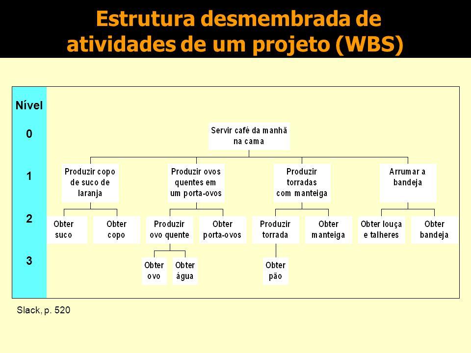 Os Passos do Planejamento do Projeto Identificar atividades Estimar tempos e recursos Identificar relações e dependências Identificar limitações de programação Preparar a programação
