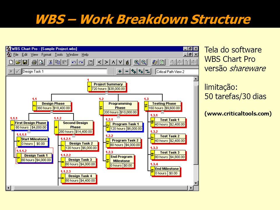 Estrutura desmembrada de atividades de um projeto (WBS) Nível 0 1 2 3 Slack, p. 520