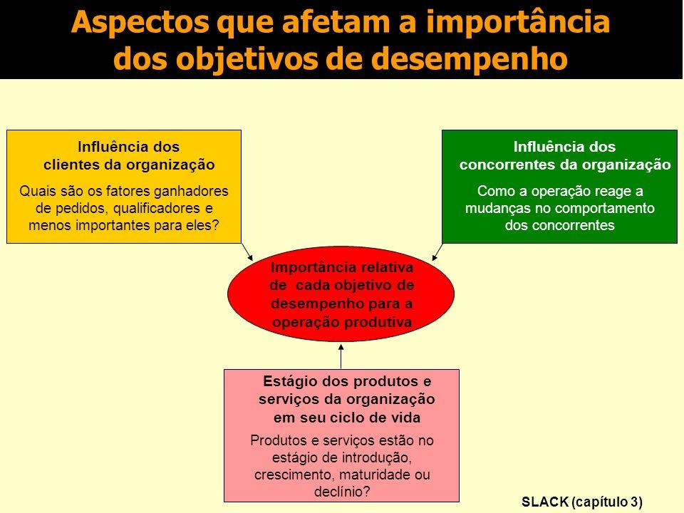 Gerência de projetos em ambiente de incerteza SLACK (1996)