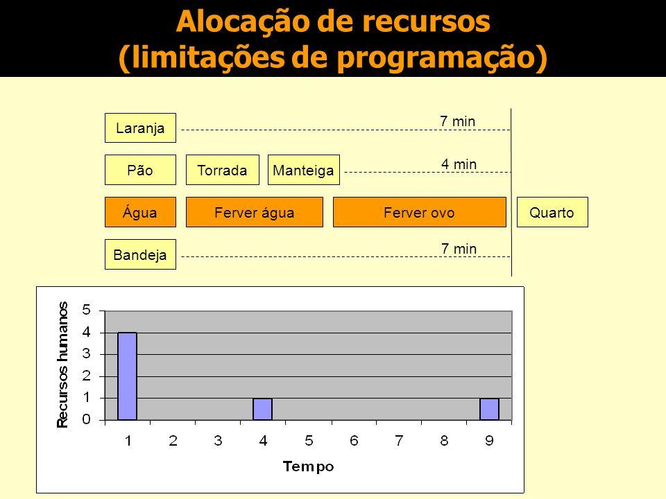 Identificação de relacionamentos/dependências Plano de projeto inicial para um projeto simples (Slack, p. 523) Laranja Pão Água Bandeja 7 min 4 min 7