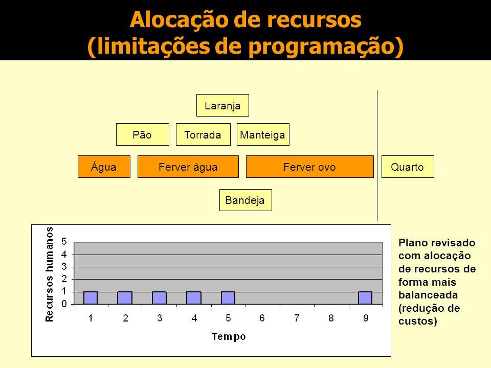 Alocação de recursos (limitações de programação) Laranja Pão Água Bandeja 7 min 4 min 7 min TorradaManteiga Ferver águaFerver ovoQuarto