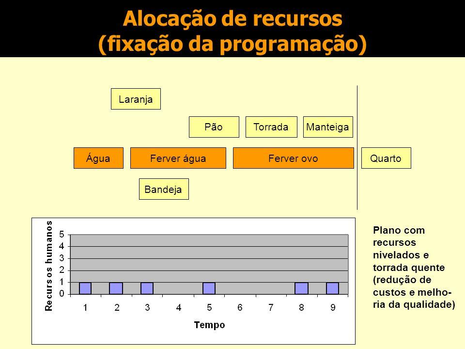Alocação de recursos (limitações de programação) Laranja Água Bandeja Ferver águaFerver ovoQuarto Plano revisado com alocação de recursos de forma mais balanceada (redução de custos) PãoTorradaManteiga