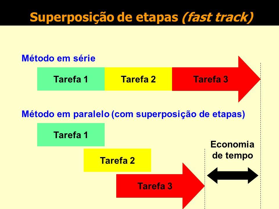 Superposição de etapas (fast track) Quando o tempo não for um fator importante, as diversas etapas de um projeto podem ser realizadas seqüencialmente (em série), sem que seja necessária preocupação maior com a coordenação de atividades.