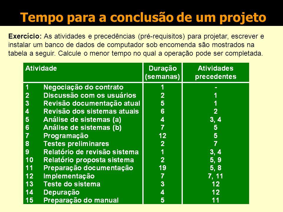 Superposição de etapas (fast track) Tarefa 3 Tarefa 2Tarefa 1 Tarefa 2 Tarefa 1 Método em série Método em paralelo (com superposição de etapas) Economia de tempo