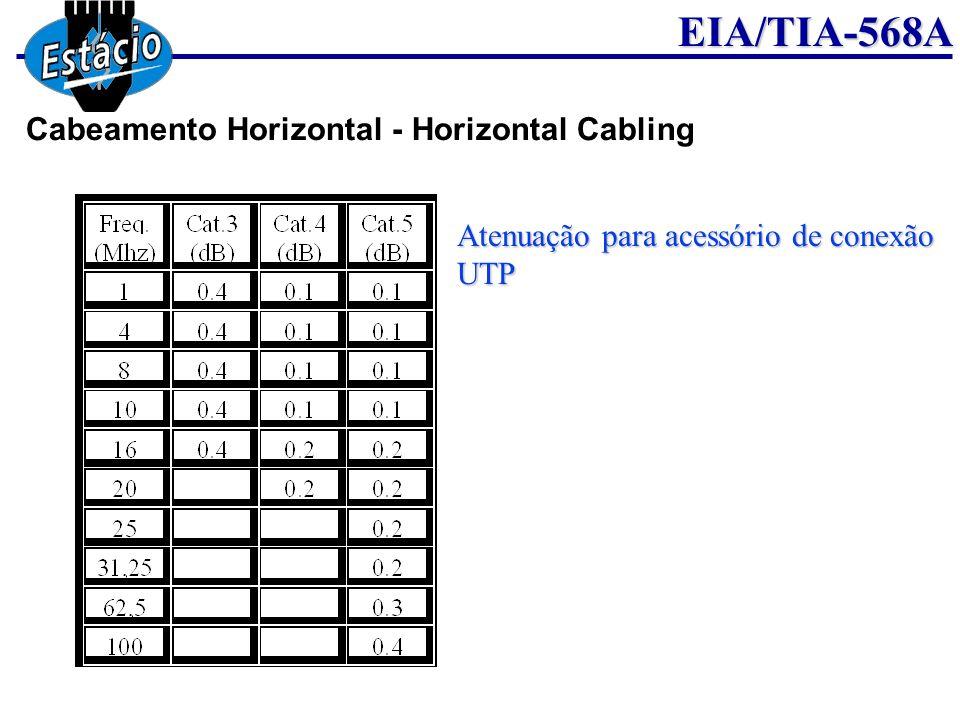 EIA/TIA-568A Atenuação para acessório de conexão UTP Cabeamento Horizontal - Horizontal Cabling