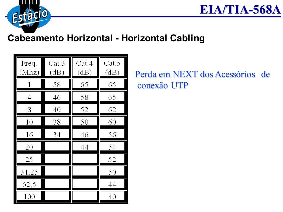 EIA/TIA-568A Perda em NEXT dos Acessórios de conexão UTP conexão UTP Cabeamento Horizontal - Horizontal Cabling