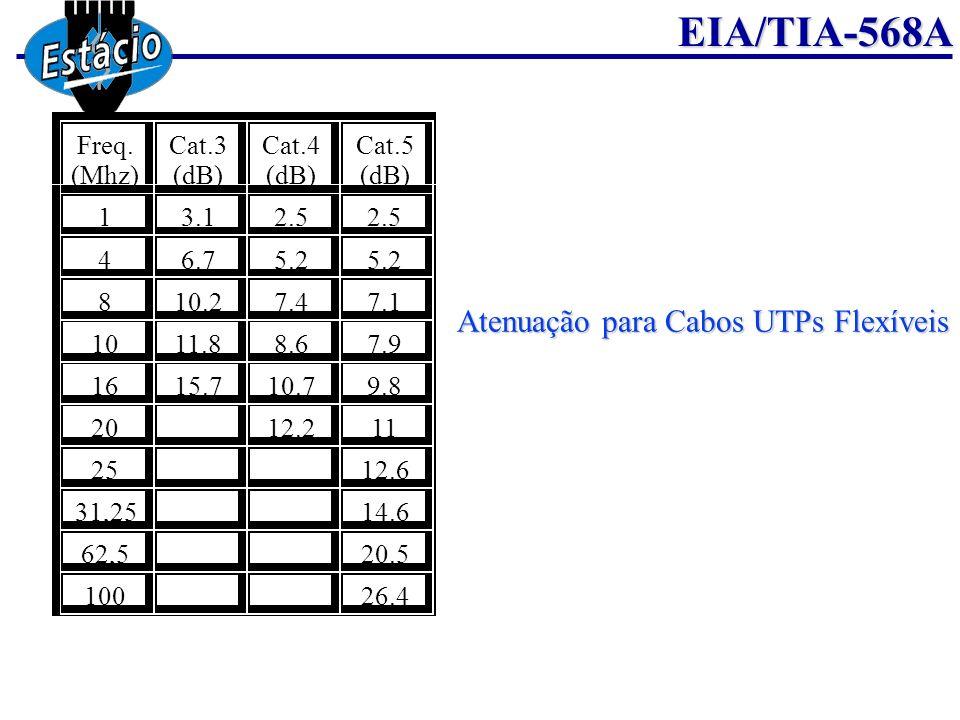 EIA/TIA-568A 62,520.5 10026.4 Atenuação para Cabos UTPs Flexíveis