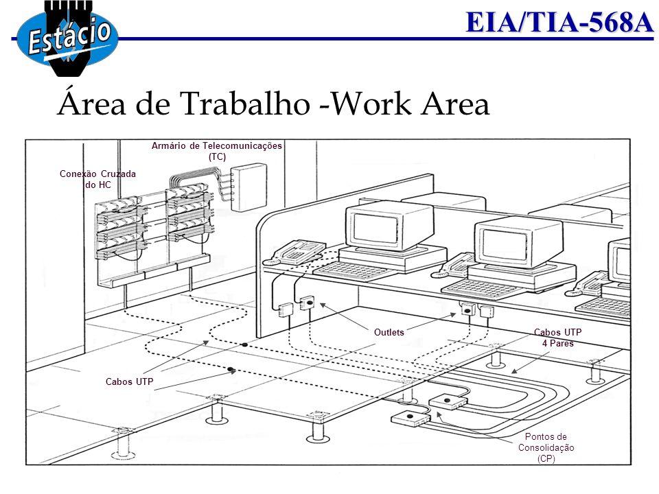 EIA/TIA-568A Armário de Telecomunicações (TC) Cabos UTP Outlets Pontos de Consolidação (CP) Conexão Cruzada do HC Cabos UTP 4 Pares Área de Trabalho -