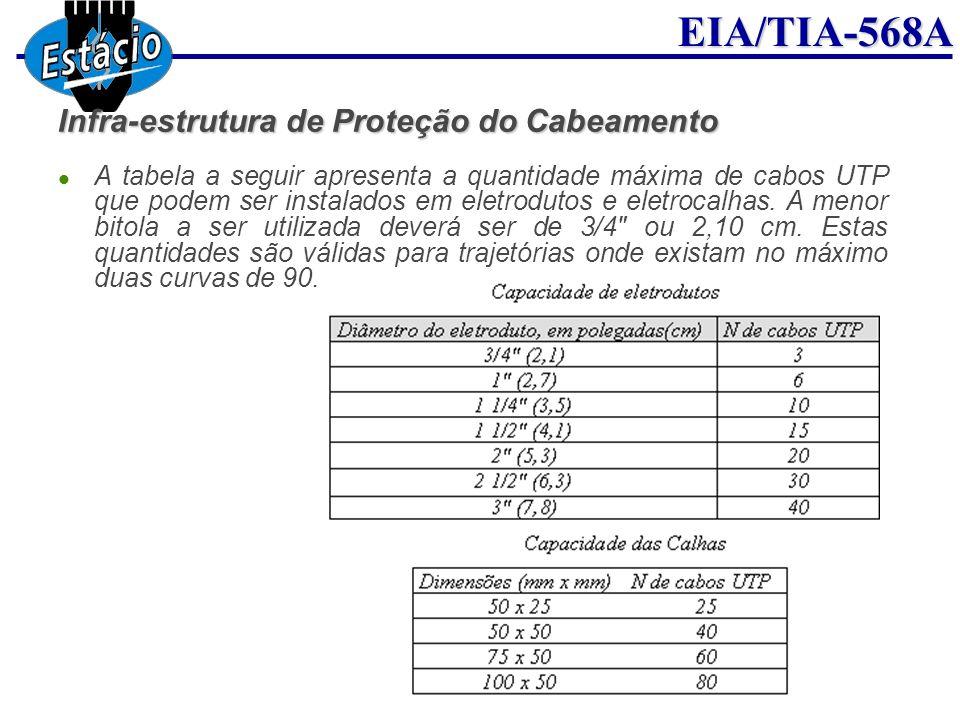 EIA/TIA-568A Infra-estrutura de Proteção do Cabeamento A tabela a seguir apresenta a quantidade máxima de cabos UTP que podem ser instalados em eletro
