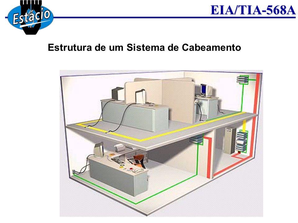 EIA/TIA-568A Ele aborda o relacionamento entre os elementos e como eles se relacionam para criar um sistema total  X  = Cross-Connect EF = Entrada das facilidades (Entrance Facility) MC = Conexões Principais (Main Cross-Connect) ER = Sala de Equipamento (Equipament Room) IC = Cross-Connect Intermediário (Intermediate Cross-Connect) TC = Armário de Telecomunicações (Telecommunications Clost) WA = Área de Trabalho (Work Area) TC = Telecommunication Outlet Estrutura de um Sistema de Cabeamento