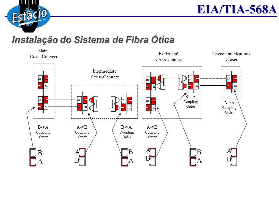 EIA/TIA-568A Main Cross-Connect Intermediate Cross-Connect Horizontal Cross-Connect Telecommunications Closet B->A Coupling Order A->B Coupling Order