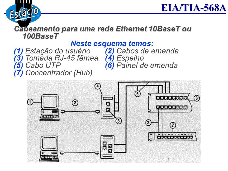 EIA/TIA-568A Cabeamento para uma rede Ethernet 10BaseT ou 100BaseT Neste esquema temos: (1) Estação do usuário(2) Cabos de emenda (3) Tomada RJ-45 fêm