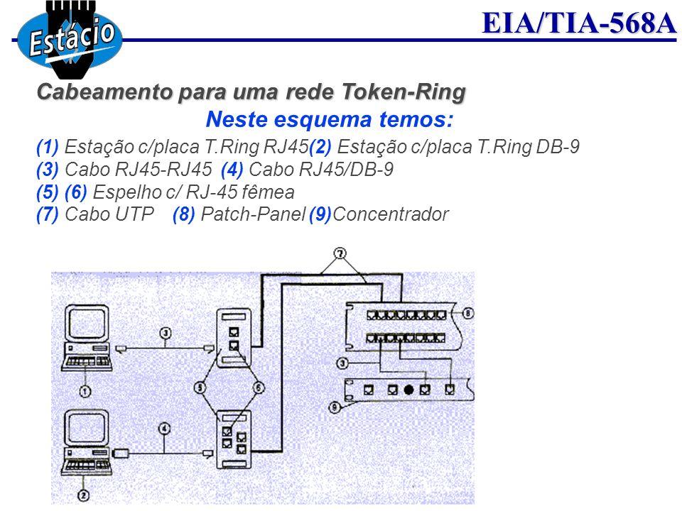EIA/TIA-568A Cabeamento para uma rede Token-Ring Neste esquema temos: (1) Estação c/placa T.Ring RJ45(2) Estação c/placa T.Ring DB-9 (3) Cabo RJ45-RJ4