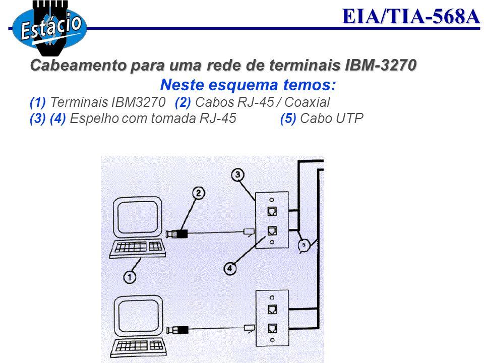 EIA/TIA-568A Cabeamento para uma rede de terminais IBM-3270 Neste esquema temos: (1) Terminais IBM3270(2) Cabos RJ-45 / Coaxial (3) (4) Espelho com to
