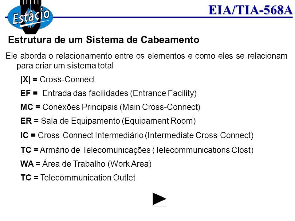 EIA/TIA-568A Ele aborda o relacionamento entre os elementos e como eles se relacionam para criar um sistema total |X| = Cross-Connect EF = Entrada das