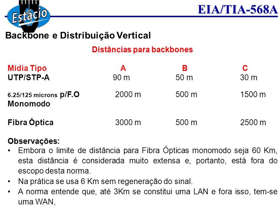 EIA/TIA-568A Distâncias para backbones Mídia Tipo A B C UTP/STP-A 90 m 50 m 30 m 6.25/125 microns p/F.O 2000 m 500 m 1500 m Monomodo Fibra Óptica 3000