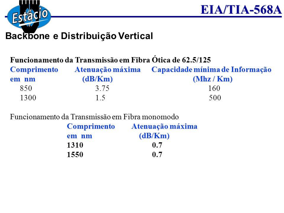 EIA/TIA-568A Funcionamento da Transmissão em Fibra Ótica de 62.5/125 Comprimento Atenuação máxima Capacidade mínima de Informação em nm (dB/Km) (Mhz /