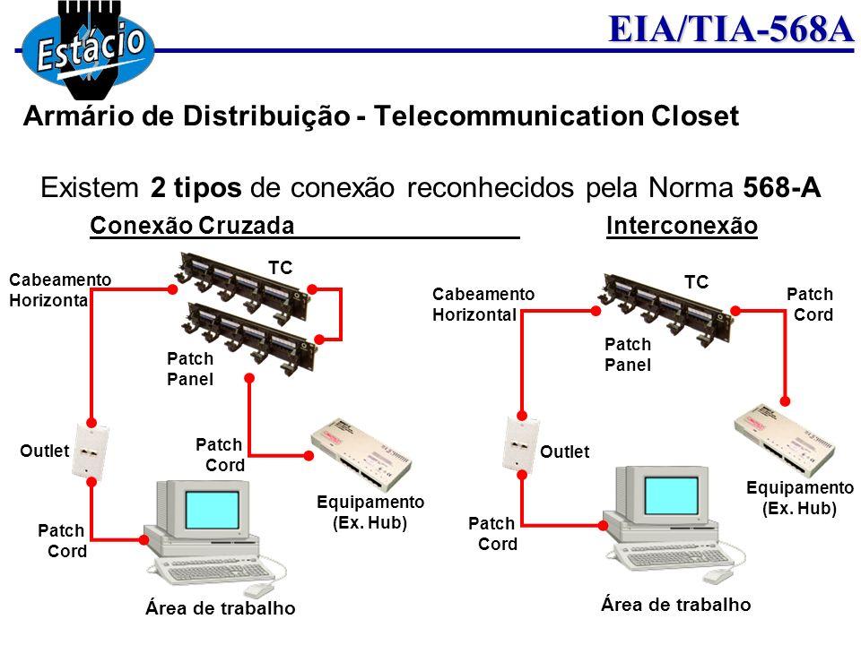 EIA/TIA-568A Existem 2 tipos de conexão reconhecidos pela Norma 568-A Conexão CruzadaInterconexão Cabeamento Horizontal Outlet Patch Cord Patch Cord P