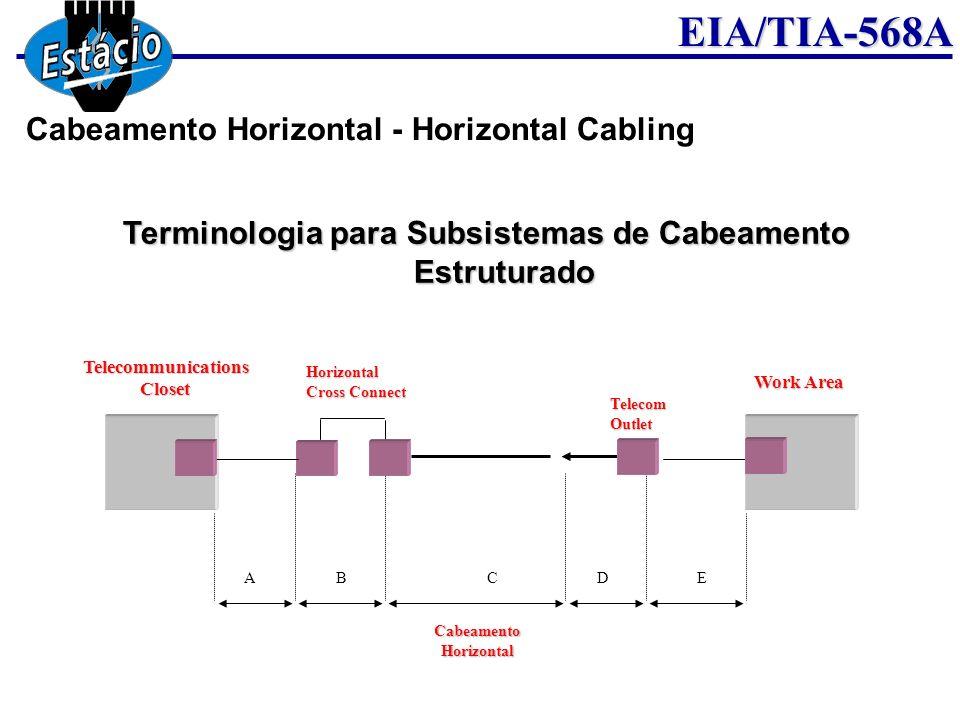 EIA/TIA-568A Terminologia para Subsistemas de Cabeamento Estruturado CabeamentoHorizontal ABCDE Horizontal Cross Connect TelecomOutlet Work Area Telec
