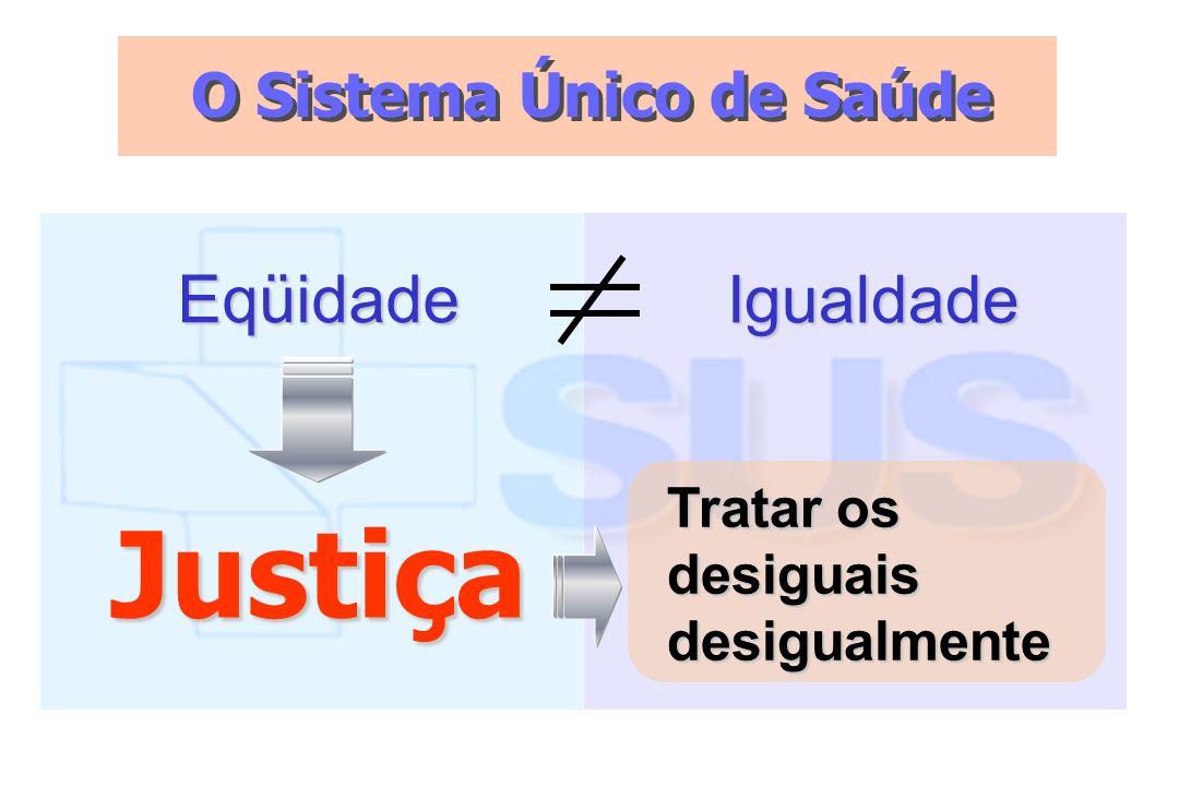 O Sistema Único de Saúde Eqüidade Igualdade Justiça Tratar os desiguais desigualmente