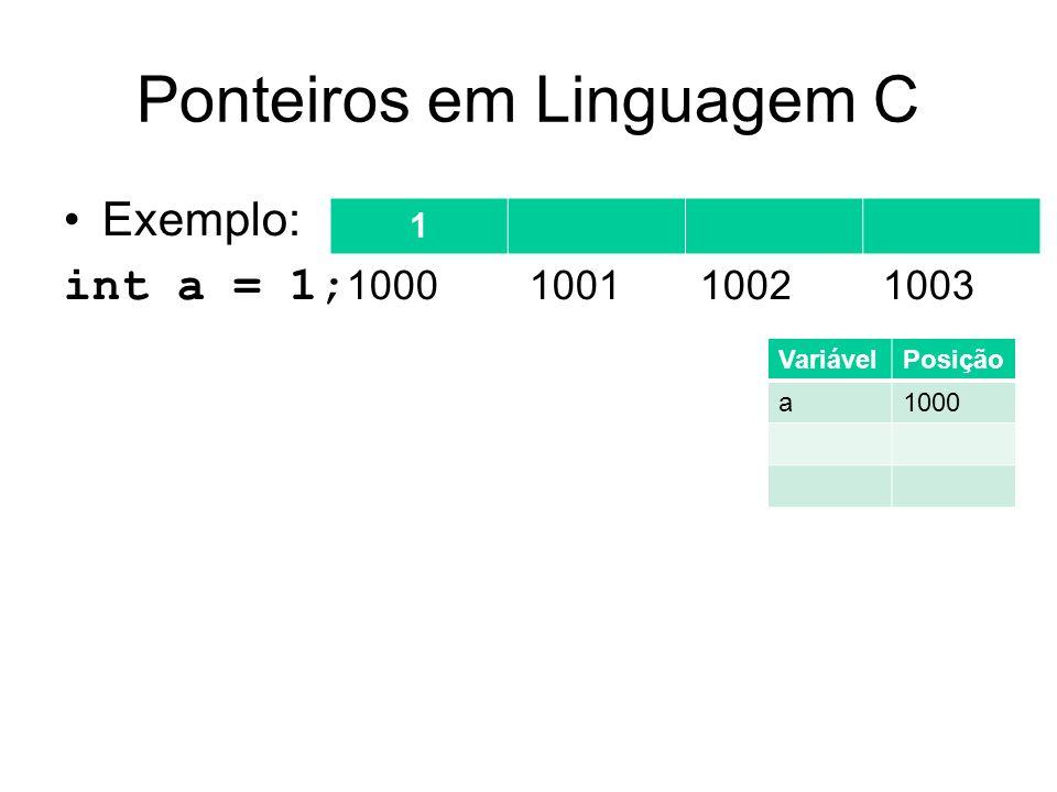 Ponteiros em Linguagem C Exemplo: int a = 1; 1000 1001 1002 1003 int *pt_a; 1 VariávelPosição a1000 pt_a1001