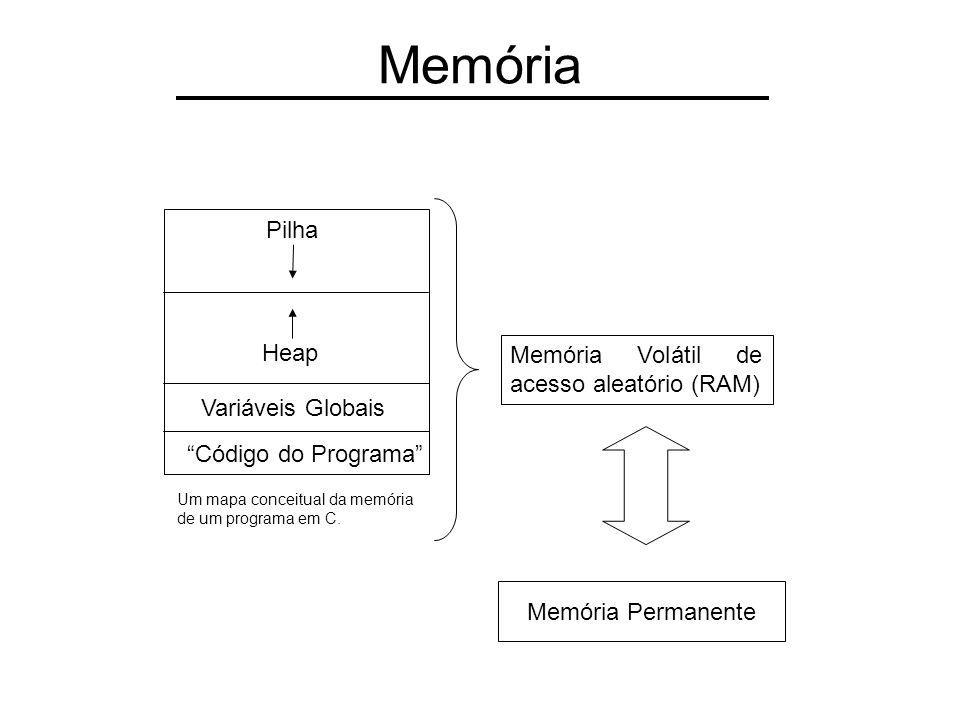 Memória Pilha Heap Variáveis Globais Código do Programa Um mapa conceitual da memória de um programa em C. Memória Volátil de acesso aleatório (RAM) M