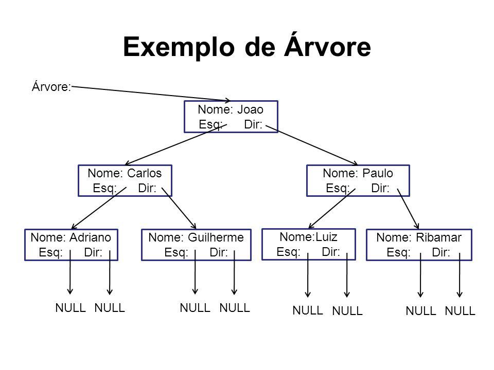 Exemplo de Árvore Nome: Joao Esq: Dir: Nome: Carlos Esq: Dir: Nome: Paulo Esq: Dir: Nome: Adriano Esq: Dir: Nome: Guilherme Esq: Dir: Nome:Luiz Esq: D