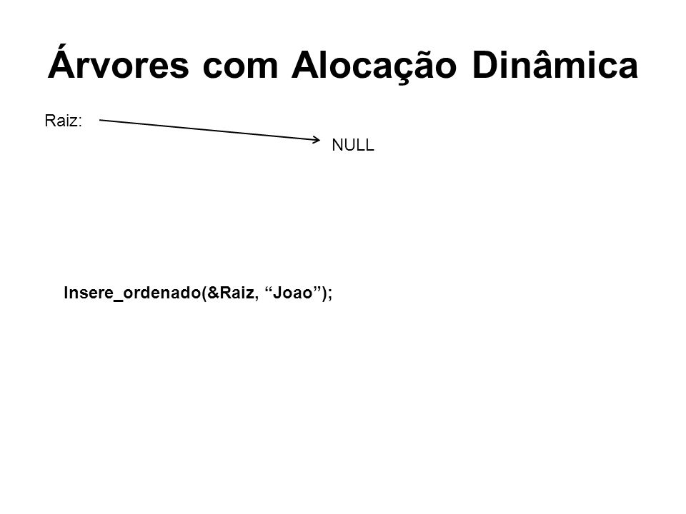 Árvores com Alocação Dinâmica NULL Raiz: Insere_ordenado(&Raiz, Joao);