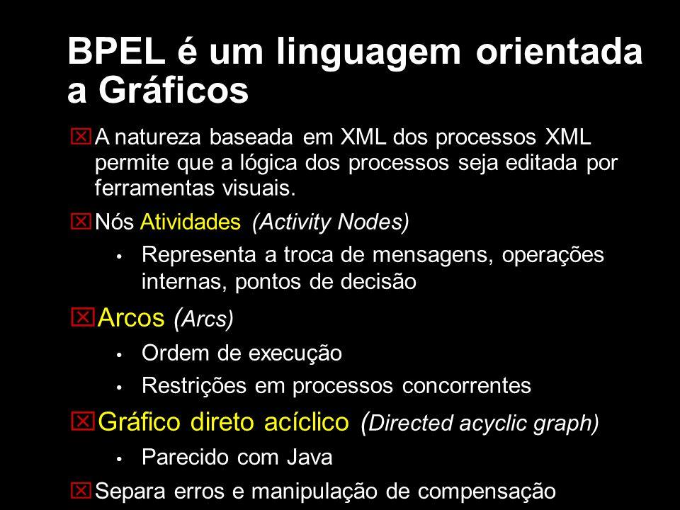 BPEL é um linguagem orientada a Gráficos A natureza baseada em XML dos processos XML permite que a lógica dos processos seja editada por ferramentas v
