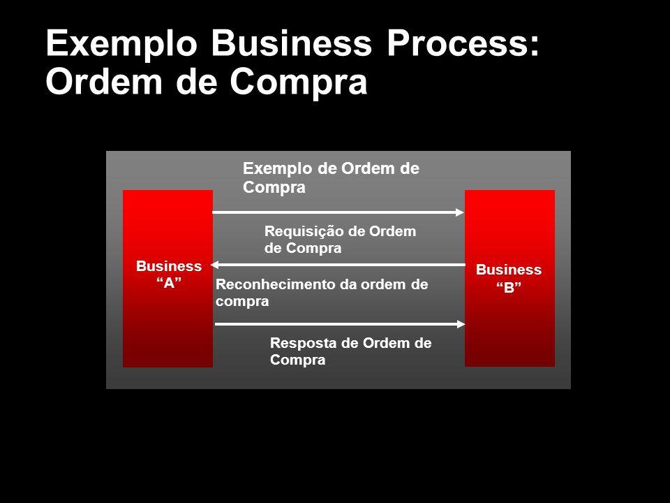 Exemplo Business Process: Ordem de Compra Exemplo de Ordem de Compra Requisição de Ordem de Compra Reconhecimento da ordem de compra Resposta de Ordem
