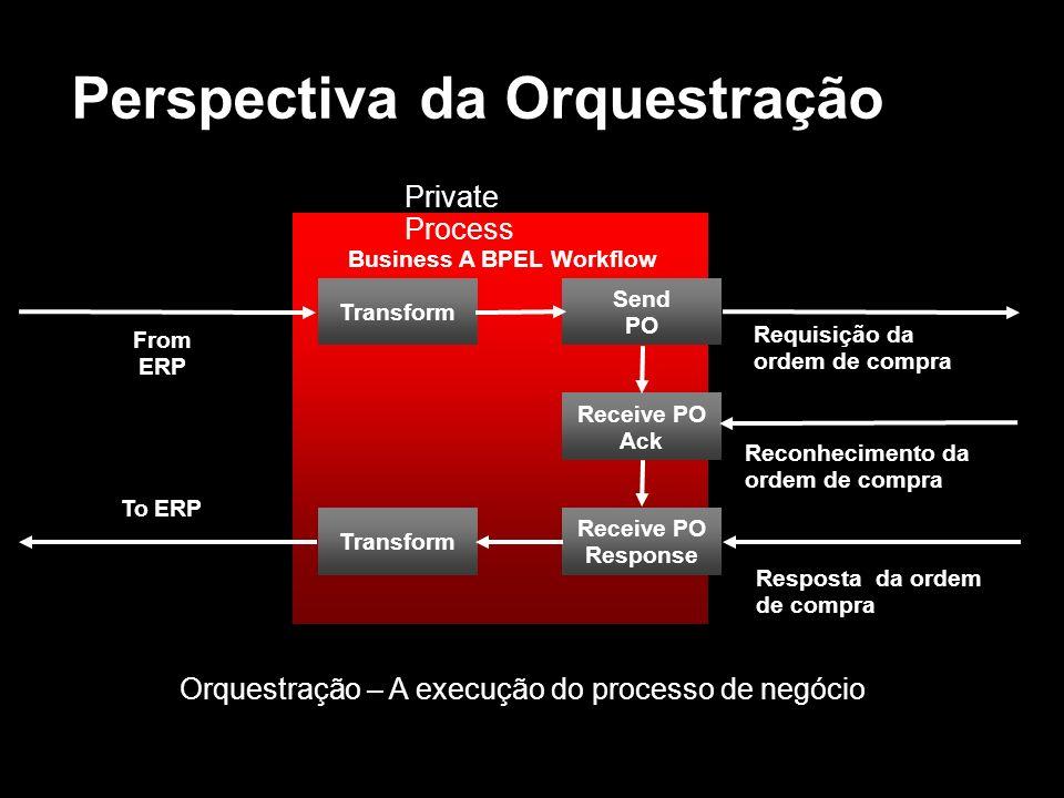 Perspectiva da Orquestração Send PO Receive PO Ack Receive PO Response Transform From ERP To ERP Requisição da ordem de compra Reconhecimento da ordem