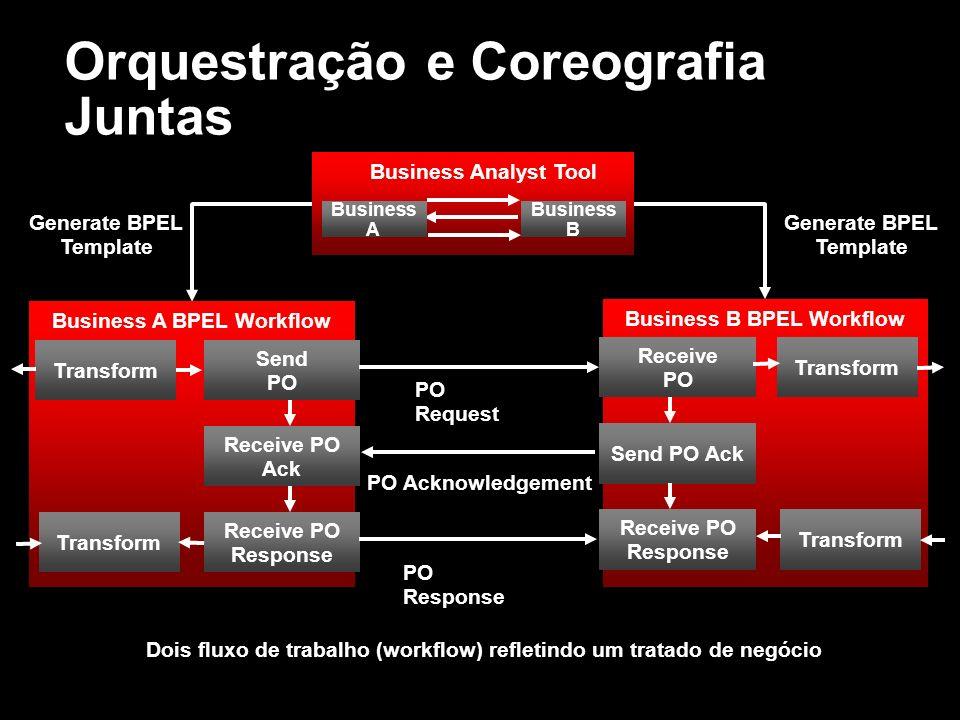 Orquestração e Coreografia Juntas Business B Business Analyst Tool Business A Send PO Receive PO Ack Receive PO Response Transform Business A BPEL Wor