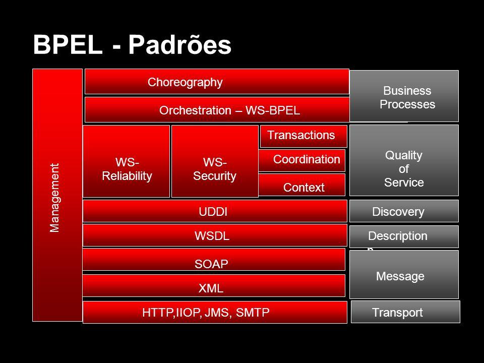BPEL - Padrões Descriptio n HTTP,IIOP, JMS, SMTPTransport XML Message SOAP WSDL UDDIDiscovery Transactions Coordination WS- Security WS- Reliability Q