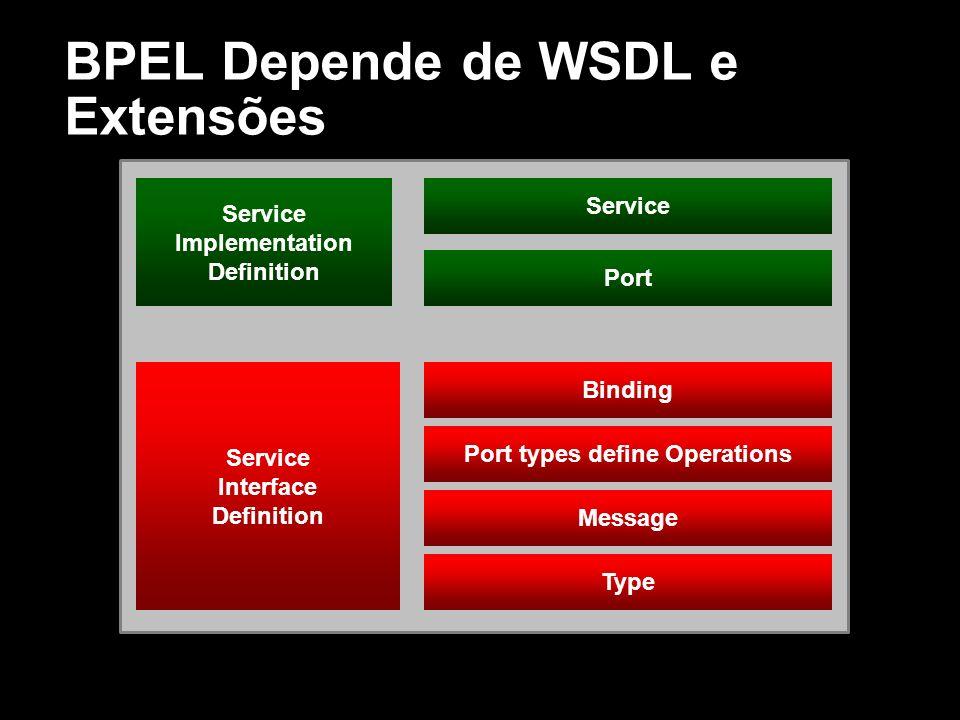 BPEL Depende de WSDL e Extensões Service Implementation Definition Service Interface Definition Service Port Binding Port types define Operations Mess