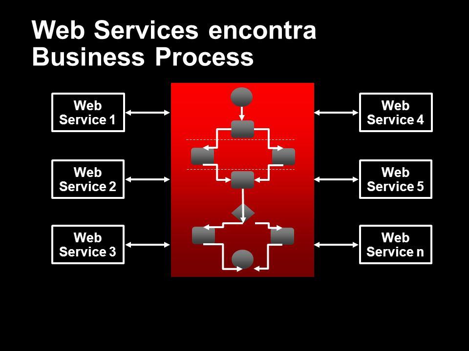 Web Services encontra Business Process Web Service 1 Web Service 2 Web Service 3 Web Service 4 Web Service 5 Web Service n