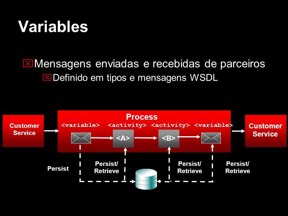 Variables Mensagens enviadas e recebidas de parceiros Definido em tipos e mensagens WSDL Customer Service Process Persist Persist/ Retrieve Customer S